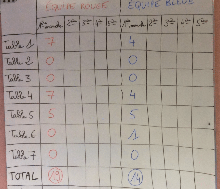 EPS tableau de résultats