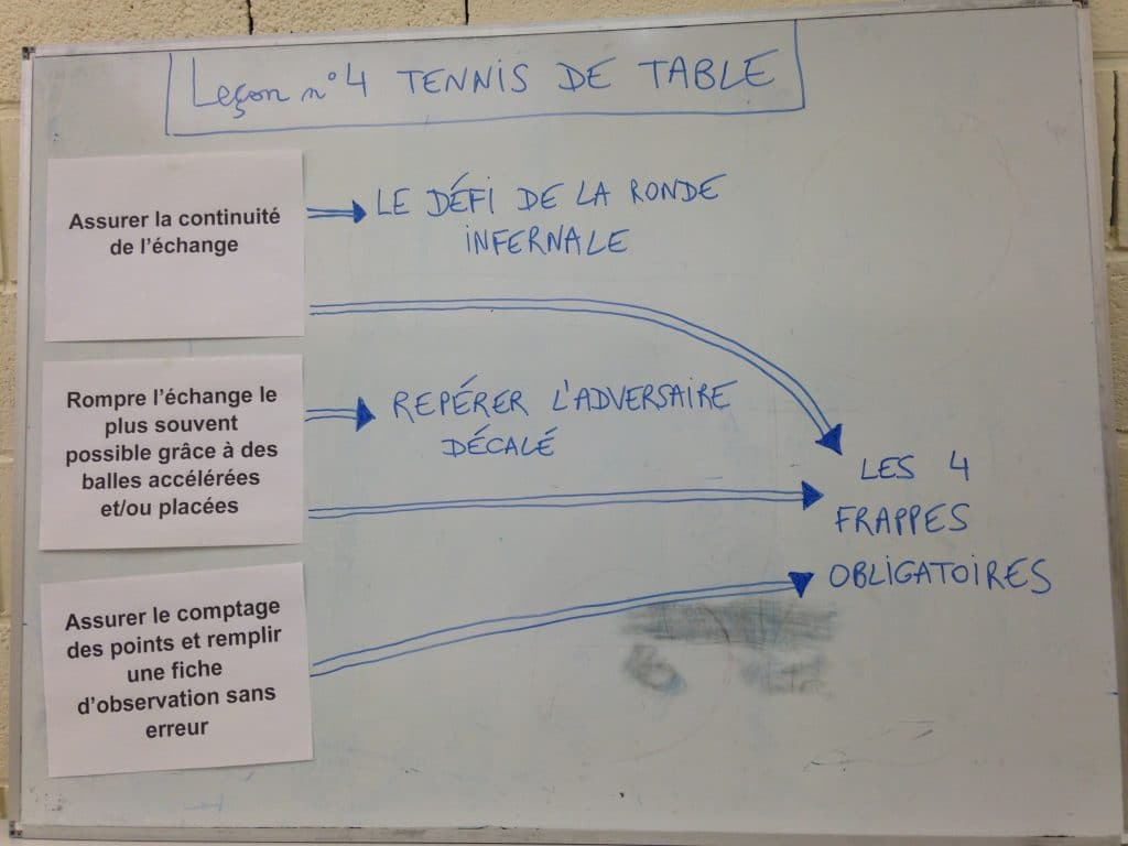 3 éléments fondamentaux en tennis de table au cycle 3