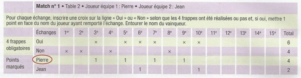 Fiche de score tennis de table