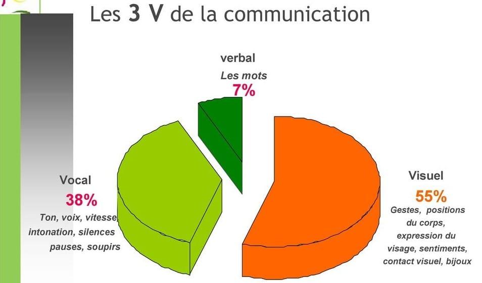 communication EPS